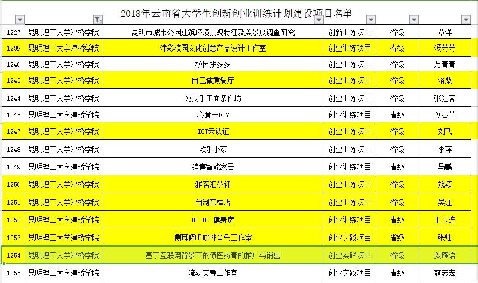 2018nian云南省daxuesheng创新创业xun练计hua建设项mu立项名单