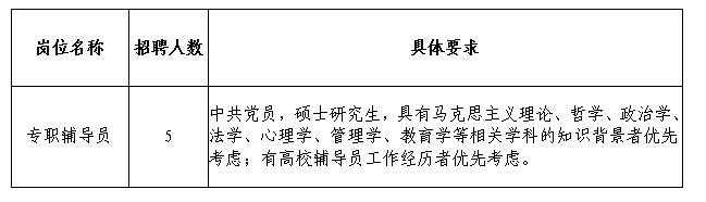 昆明理工大�W津��W院2019年�B��o��T招聘公告